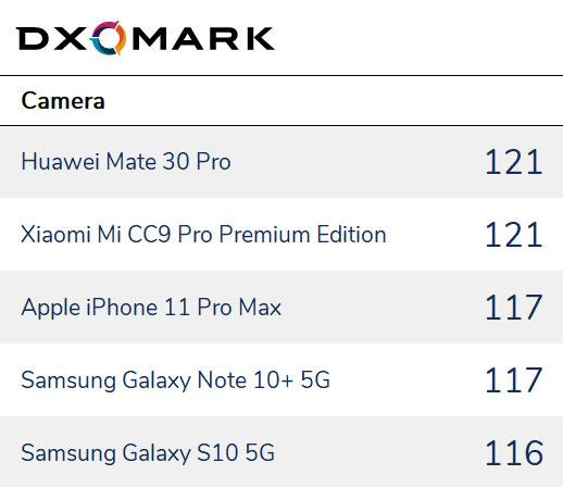 ТОП -5 смартфонов 2019 года по версии DxOMark
