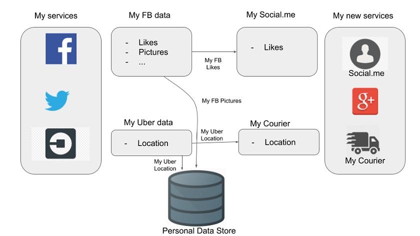 Соцсеть пытается опередить принятие закона о персональных данных