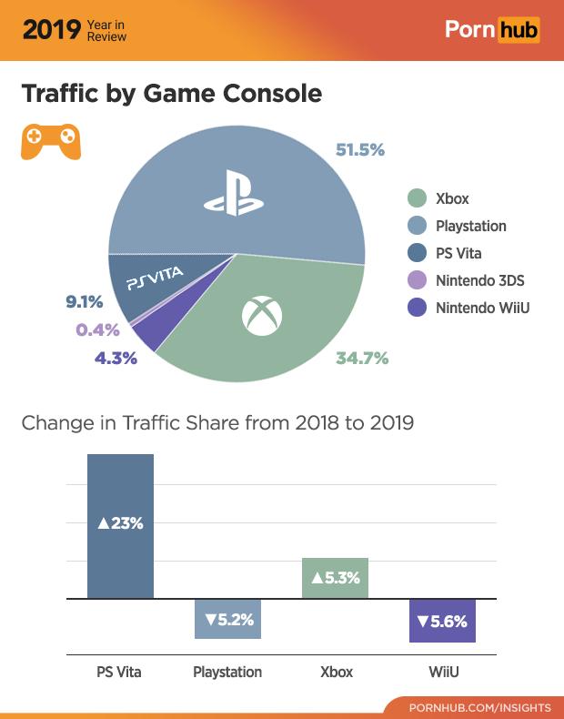 Наибольшей популярностью ресурс пользуется у обладателей PlayStation 4