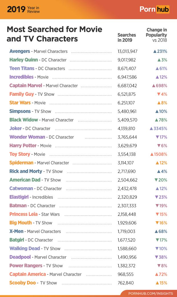 """Среди самых популярных запросов, в которых упоминаются персонажи фильмов, на первом месте оказались """"Мстители"""""""