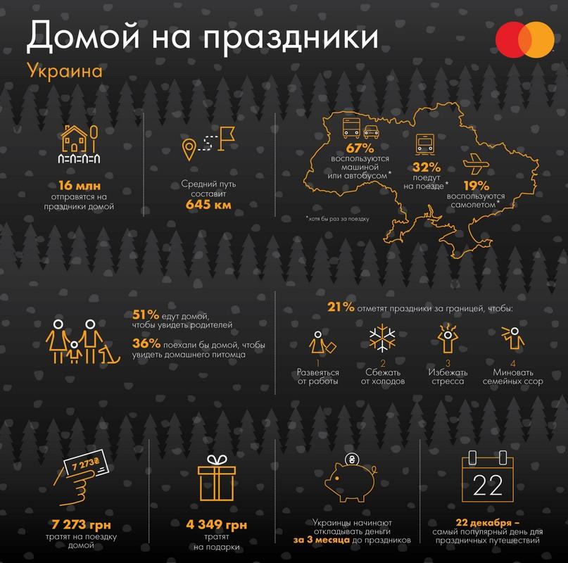Сколько жители Украины потратят на Новый Год и как поедут домой