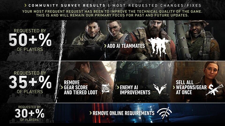 Ubisoft рассказала, что хотят поменять игроки в Ghost Recon Breakpoint