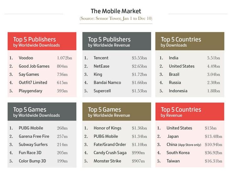 Мобильный рынок