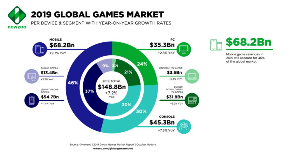 Ожидается, что за 2019 год геймеры потратят $148 миллиардов на игры