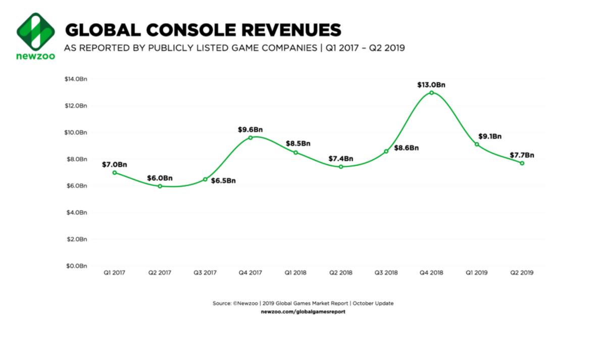 Аналитикам пришлось переделать отчет из-за замедления роста рынка игровых приставок