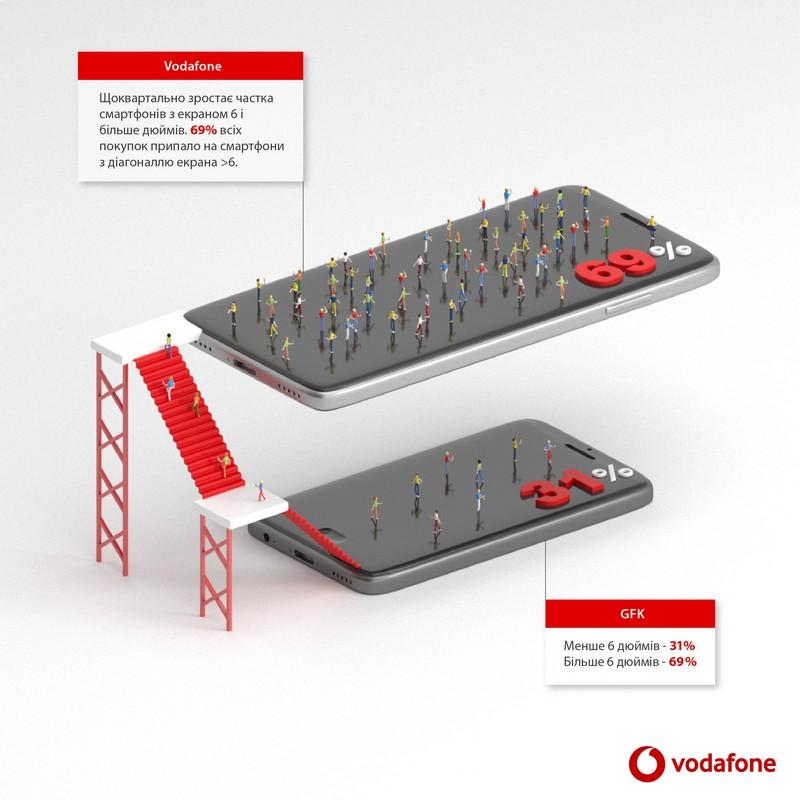 Доля смартфонов с экраном 6+ дюймов продолжает расти