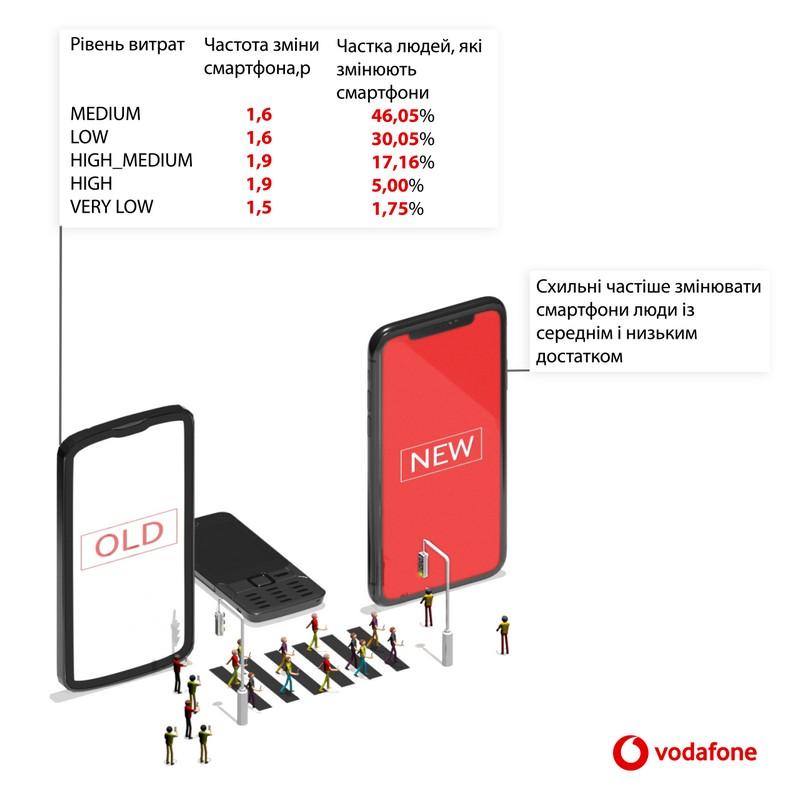 Люди со средним и низким достатком, как и в предыдущем квартале, были более склонны к покупке нового смартфона