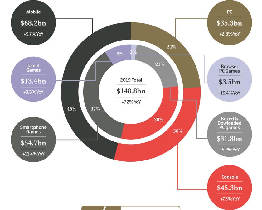 Уходящий год стал самым прибыльным годом в истории игровой индустрии