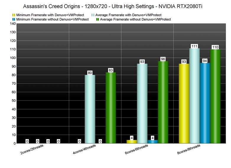 Журналисты сравнили производительность Assassin's Creed Origins с Denuvo и без