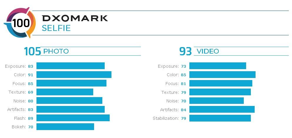Селфи-камера Huawei Nova 6 5G возглавила рейтинг DxOMark