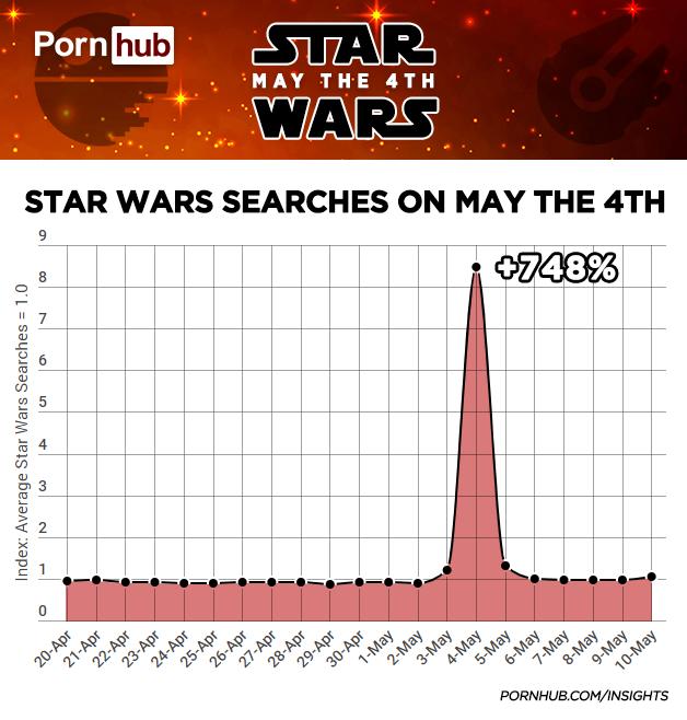 """Количество запросов по тегу """"Star Wars"""" практически не менялось на протяжении года"""