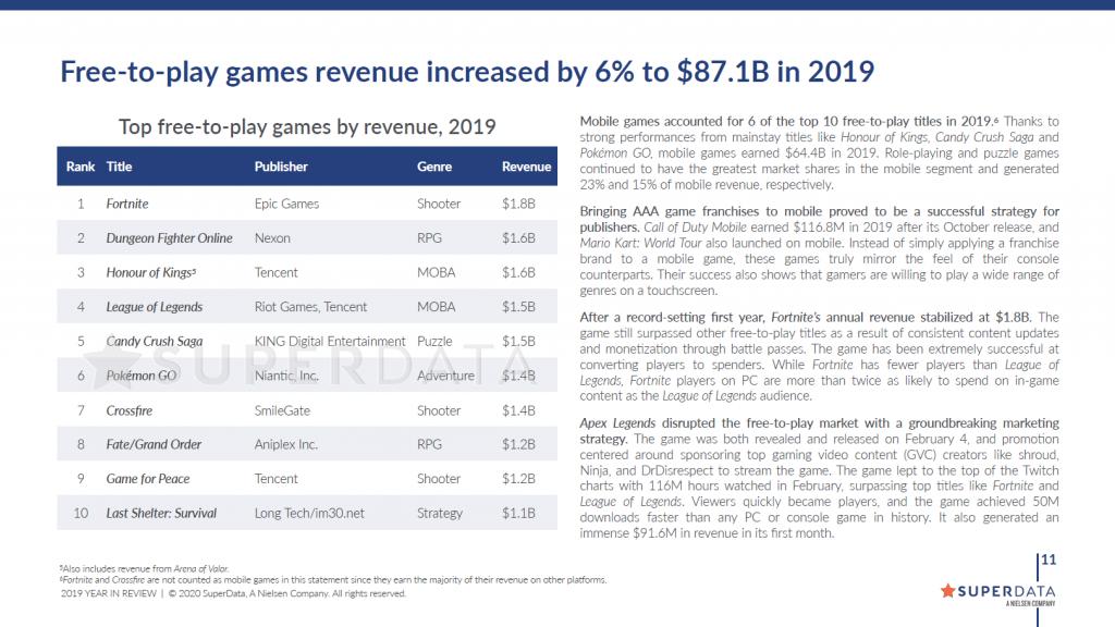Fortnite стала самой прибыльной игрой 2019 года
