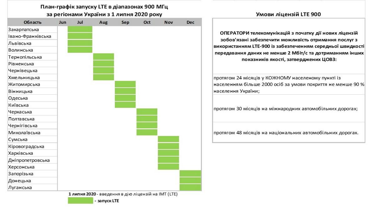 План-график запуска LTE в диапазонах 900 МГц