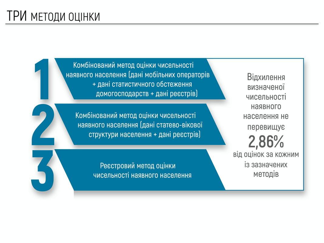 Максимальная разница между результатами различных методов составляет 2.86%