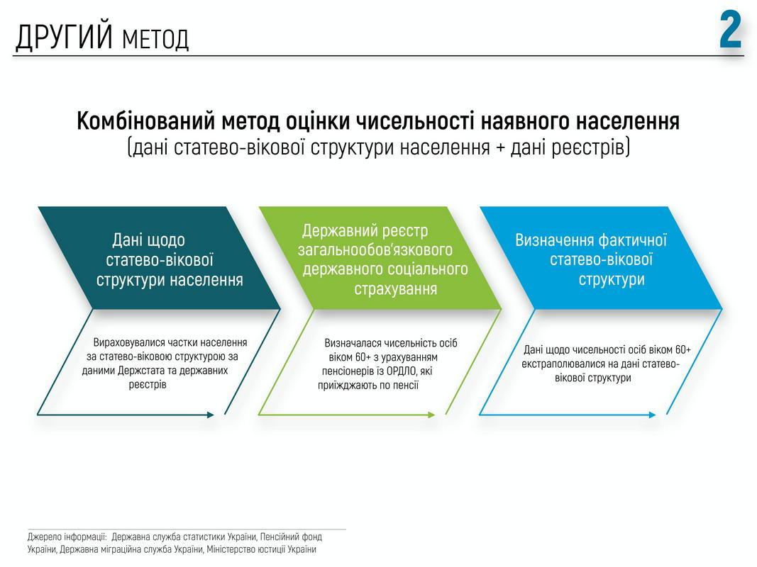 Метод 2. Комбинированный (данные пенсионного фонда + экстраполяция через поло-возрастную структуру).