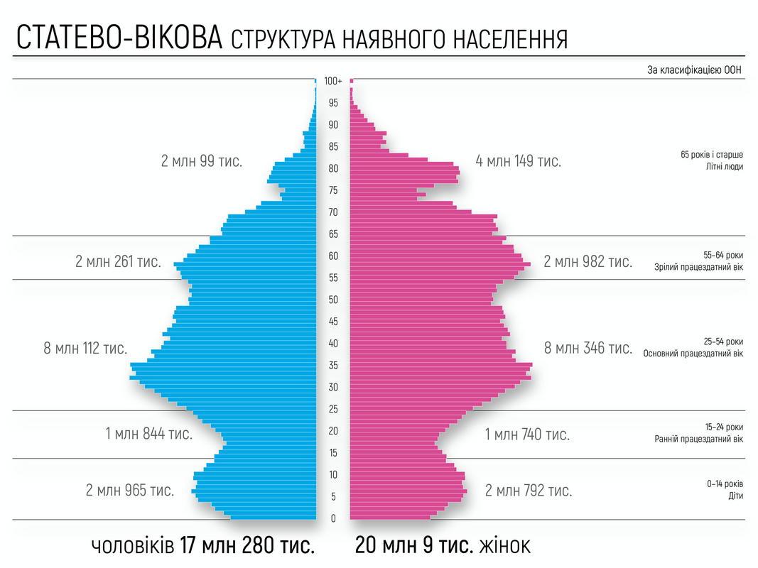 График экстраполяции через поло-возрастную структуру