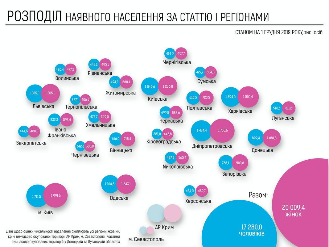 График распределения населения по полу и регионам