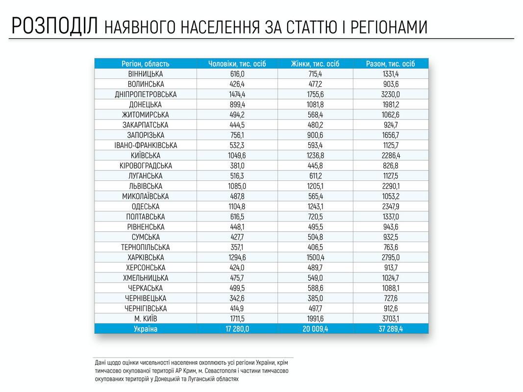 Таблица распределения