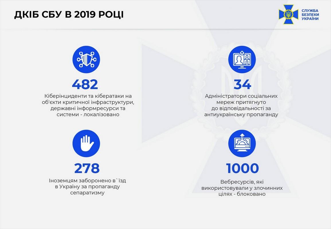 За 2019 год СБУ нейтрализовала более 480 кибератак на госорганы и стратегические объекты