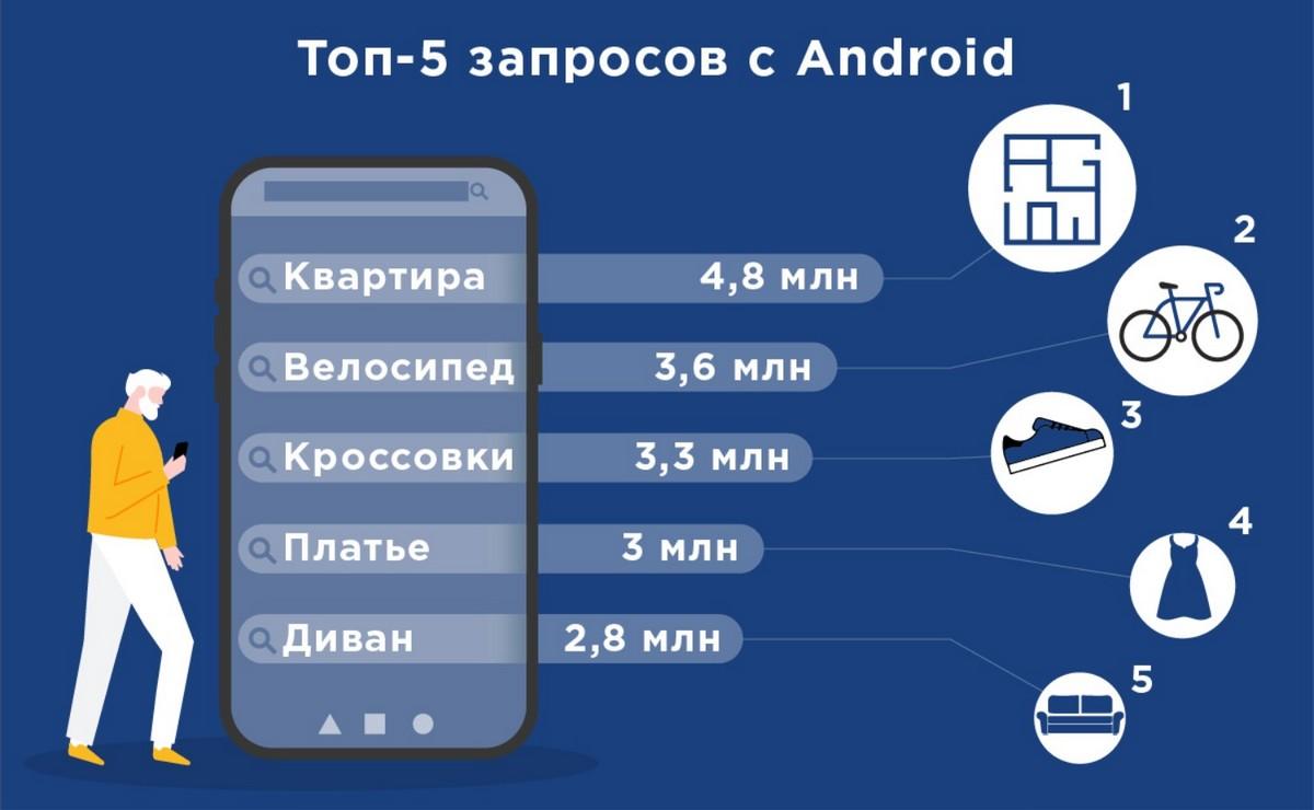 ТОП-5 запросов с Android