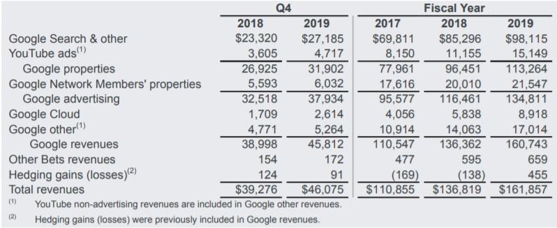 Google отчиталась о финансовых результатах за 2019 год