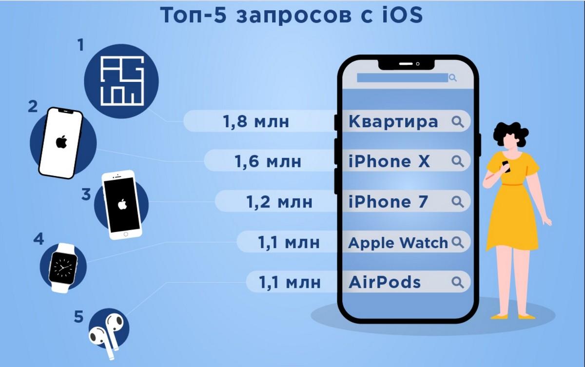 ТОП-5 запросов с iOS