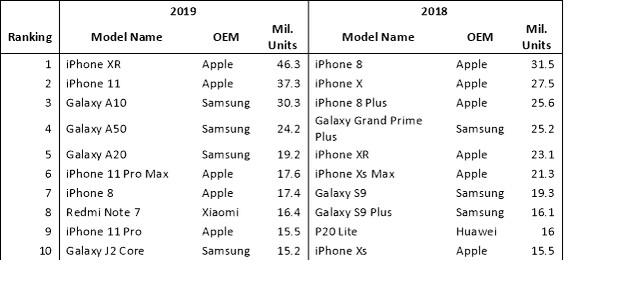Рейтинг продаж смартфонов за 2019 год