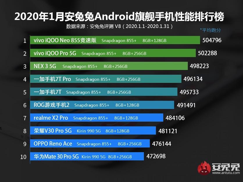 AnTuTu опубликовала список самых мощных смартфонов января