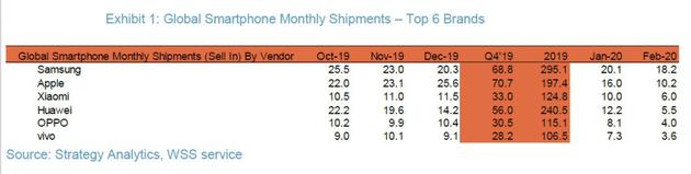Рейтинг продаж смартфонов в феврале