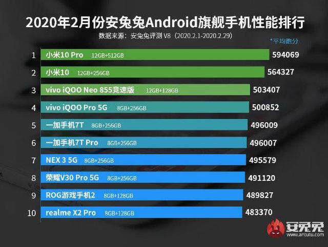 AnTuTu опубликовала список самых мощных смартфонов февраля