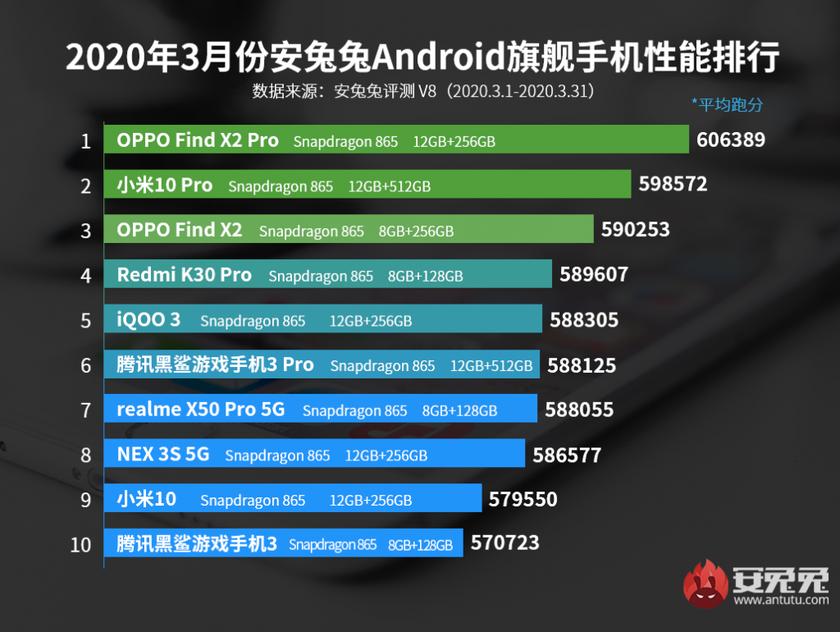 AnTuTu опубликовал список самых мощных смартфонов марта