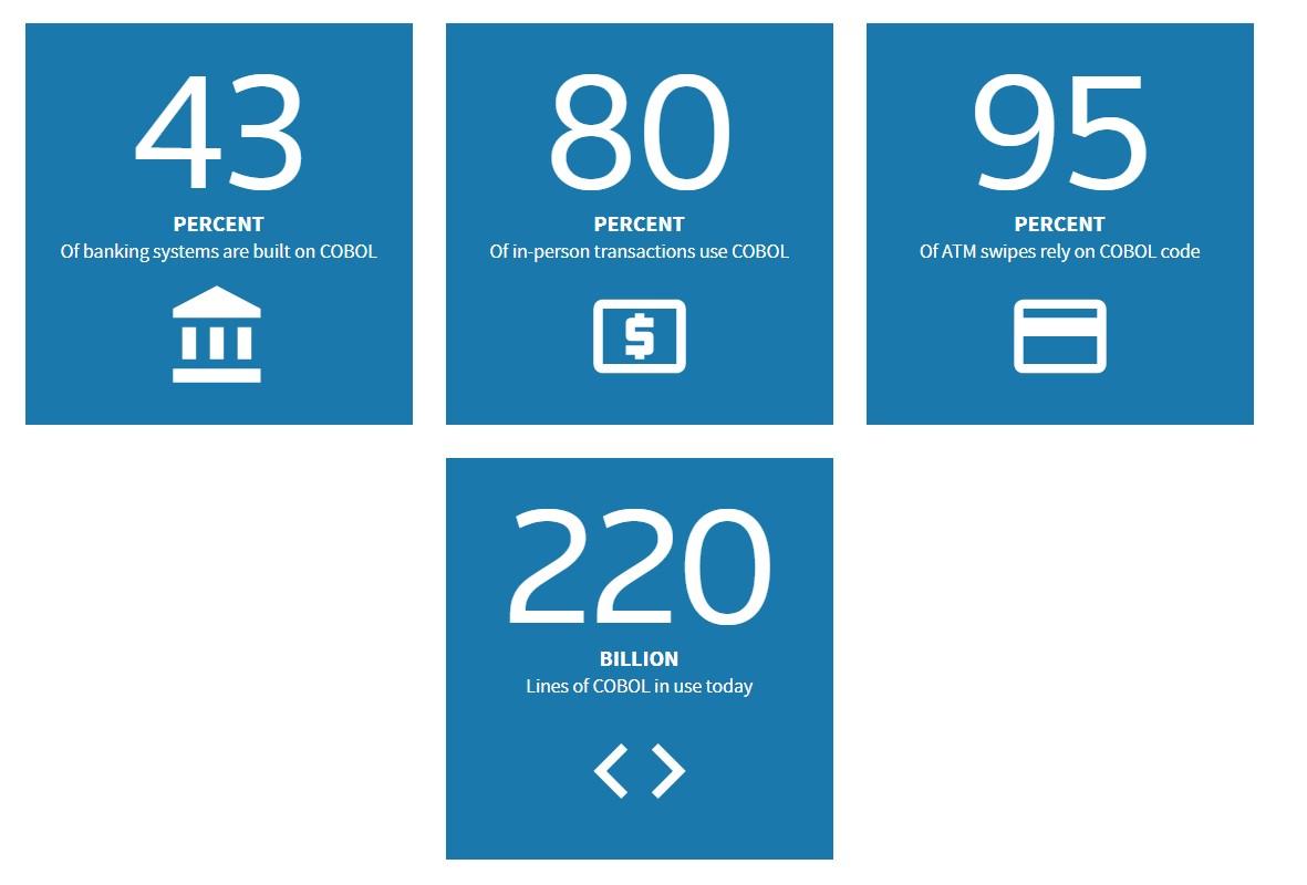 В данный момент на базеCOBOL работает 43% банковских информационных систем