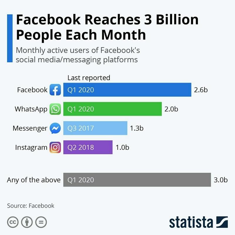 Ежемесячная аудитория всех приложений Facebook превысила 3 миллиарда пользователей