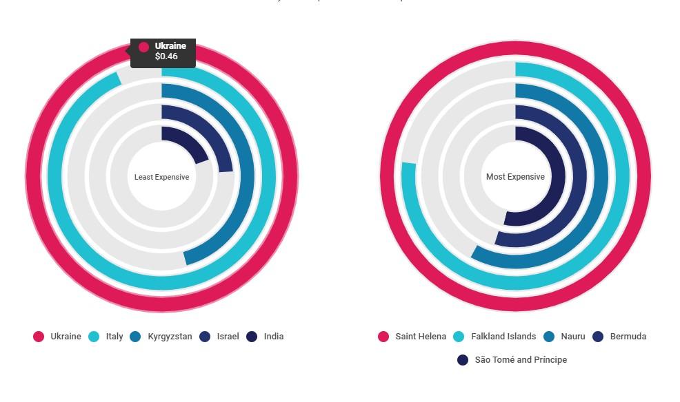 Украина вошла в ТОП-5 стран с самым дешевым мобильным интернетом