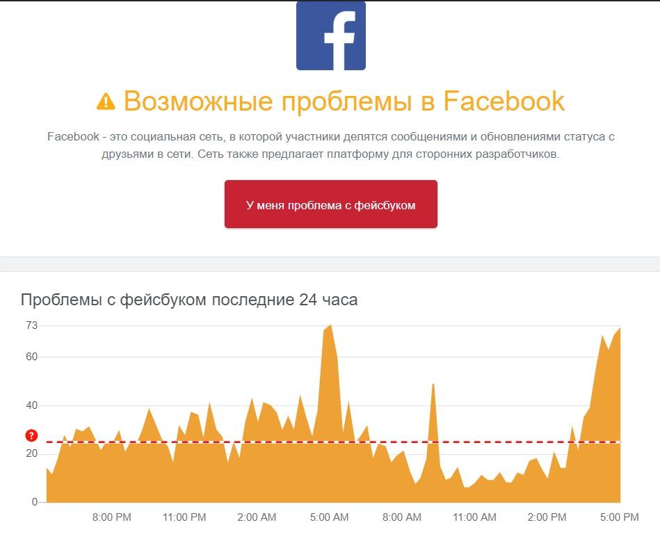 В Facebook произошел очередной сбой: соцсеть не подгружает материалы по ссылкам