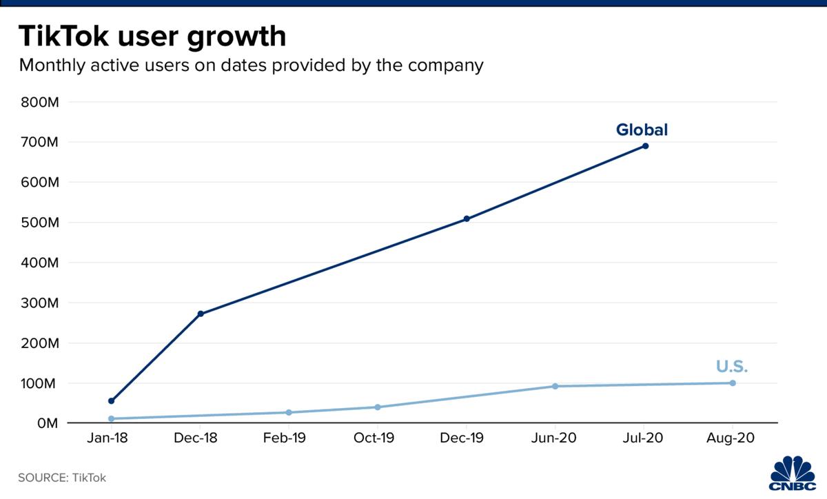 TikTok впервые раскрыла мировую статистику пользователей