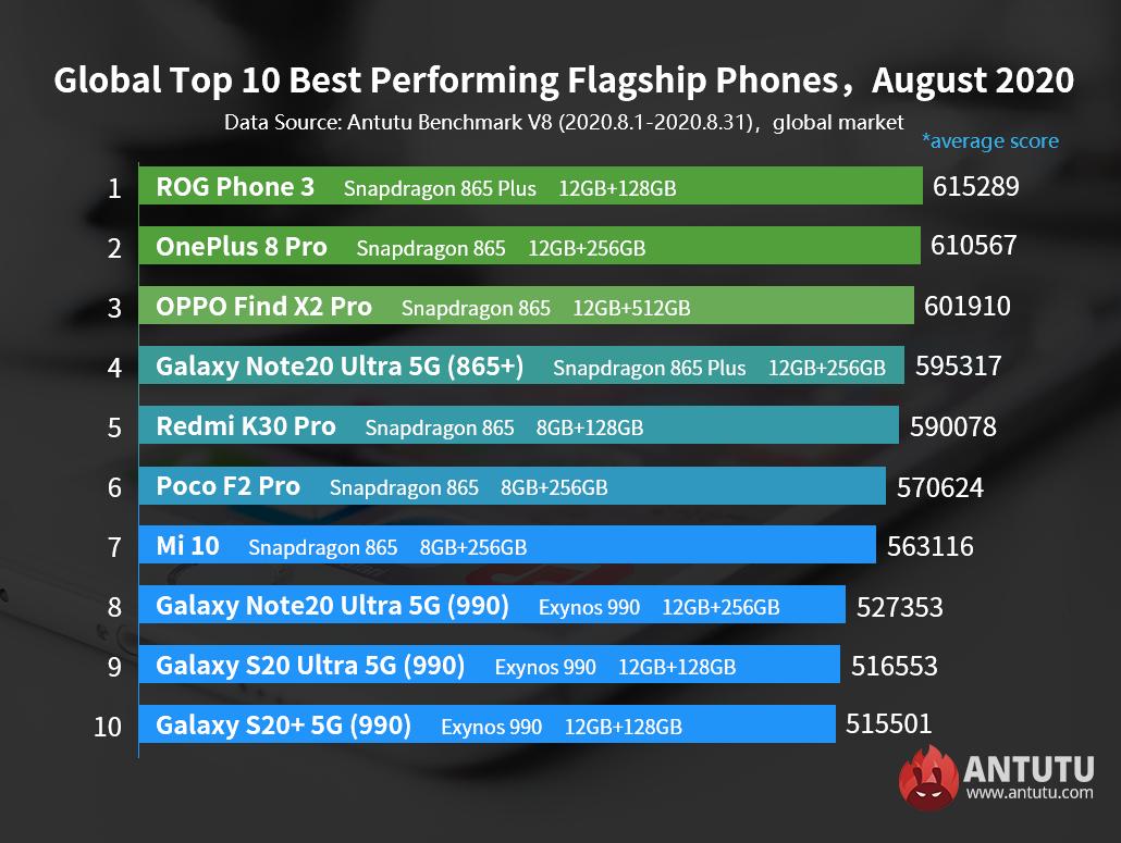 Asus ROG Phone 3 стал самым производительным смартфоном августа по версии AnTuTu