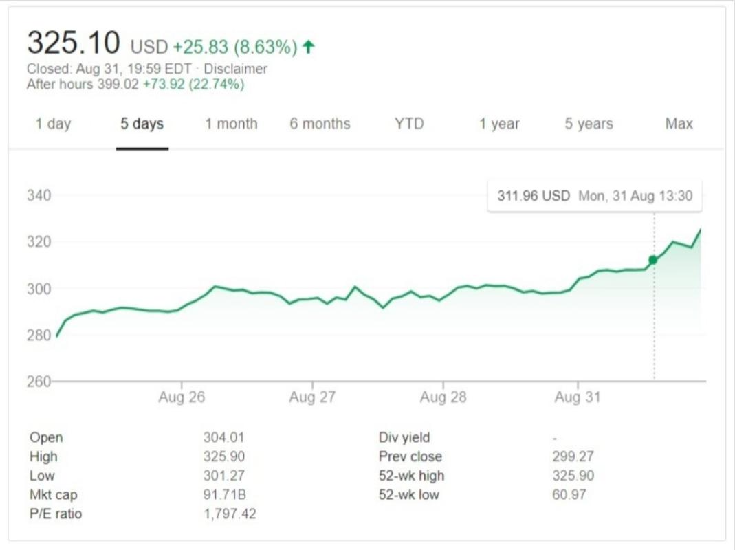 После публикации финансовых отчетов капитализация Zoom превысила $90 миллиардов