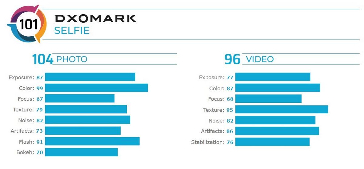 Врезультате камера Asus ZenFone 7 получила101 балл: 104 зафото и96 завидео