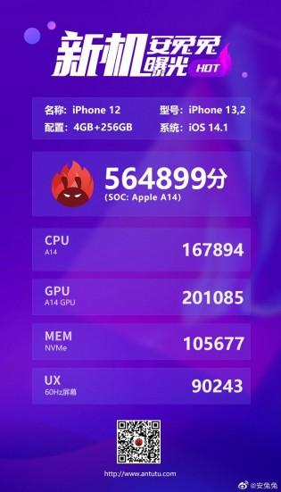 Показатели iPhone 12