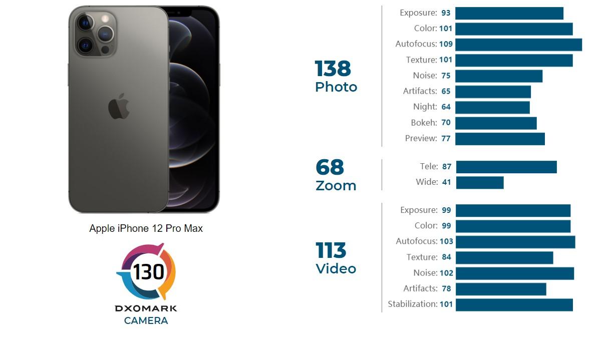 Врезультате тестирования камера iPhone 12 Pro Max получила 130 баллов: 138 зафото, 68 зазум и113 завидео