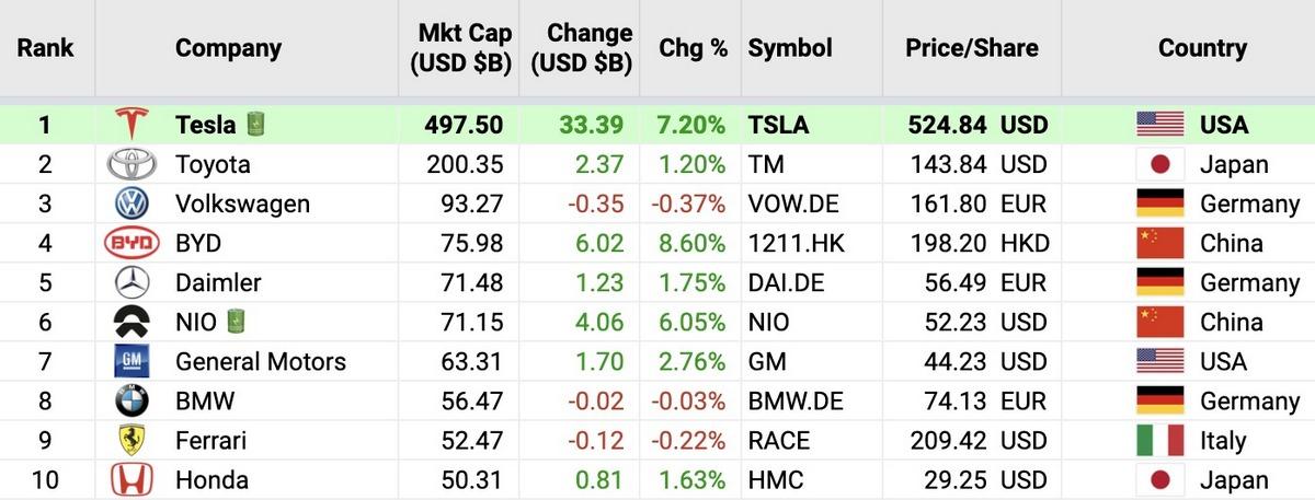 По итогам торговой сессии 23 ноября акции Tesla подорожали на 6,58%