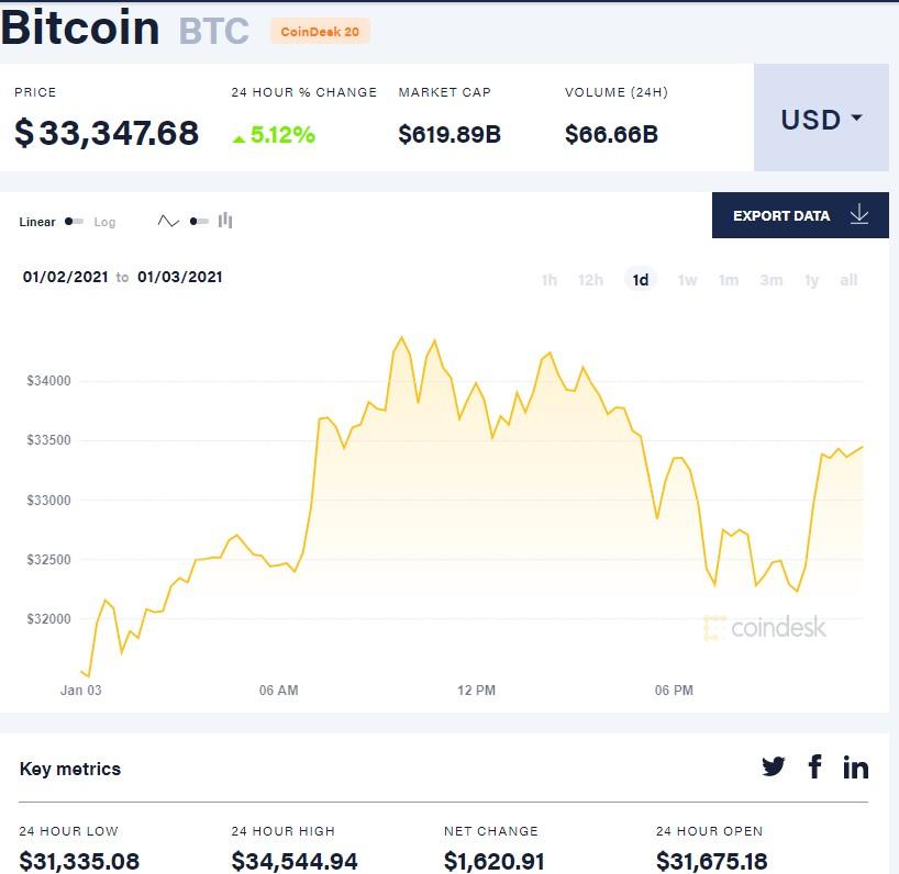 Курс Bitcoin достиг $34 тысяч и обновил исторический максимум