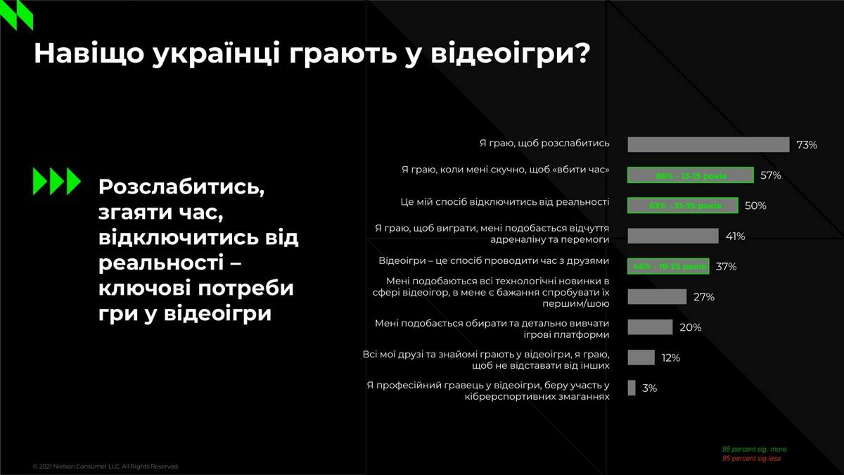 Зачем украинцы играют в видеоигры