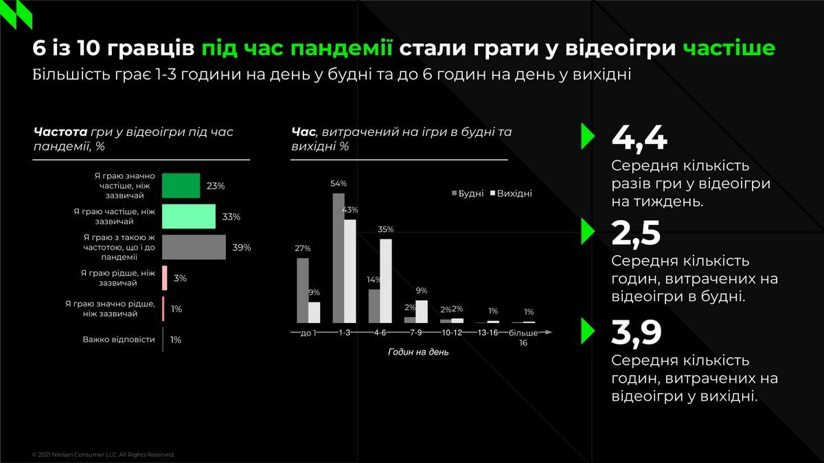 Во время пандемии жители Украины стали чаще играть
