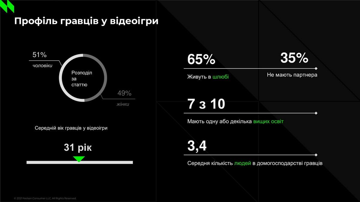 Кто такой украинский игрок в видеоигры