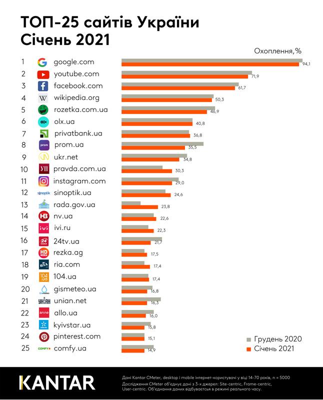 Какие сайты пользовались наибольшей популярностью у жителей Украины в январе 2021