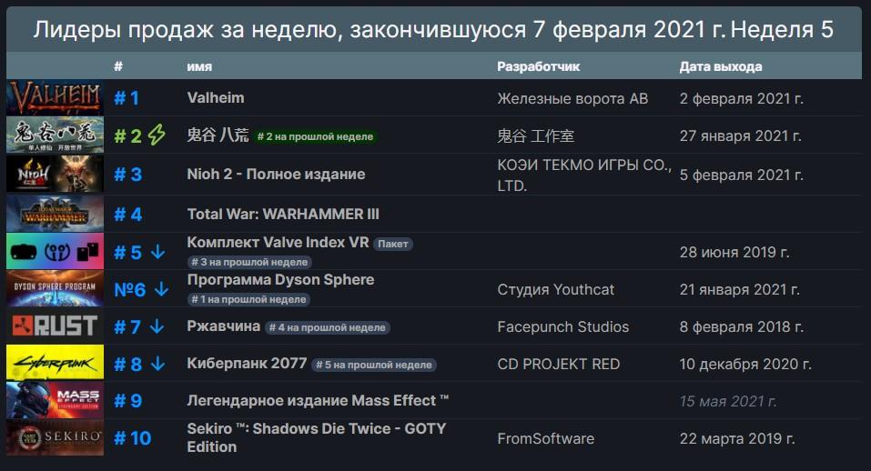 Steamопубликовалсвежие данные по продажам игр за неделю с 1 февраля го по 7 февраля 2021 года