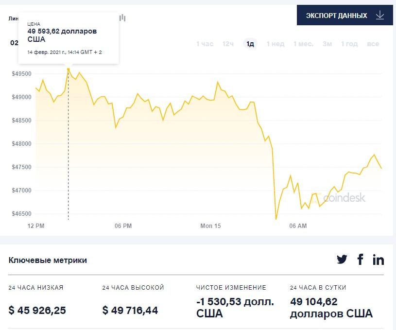 Курс Bitcoin обновил исторический максимум