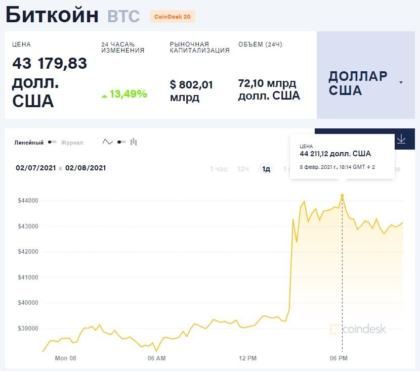 Tesla инвестировала $1,5 млрд в Bitcoin и планирует принимать оплату в криптовалюте: курс обновил исторический максимум